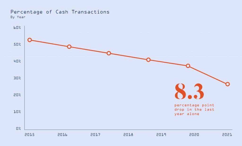 Cash transactions graph - Going cashless
